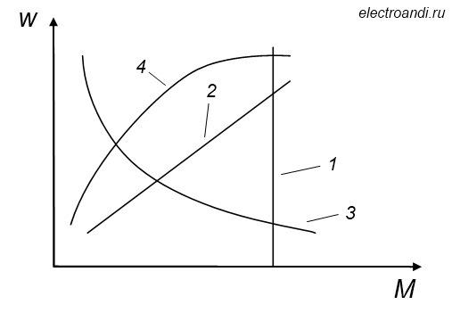 Механические характеристики конвейера формула производительности винтового конвейера