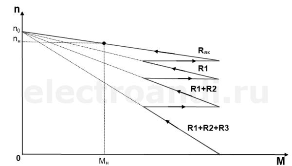 Механическая диаграмма пуска